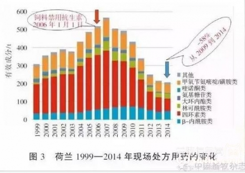 欧洲彩立方平台官网禁抗十年 中国该学什么?