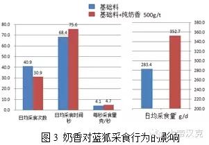 彩立方平台官网风味剂对育成期蓝狐采食行为和采食量的影响