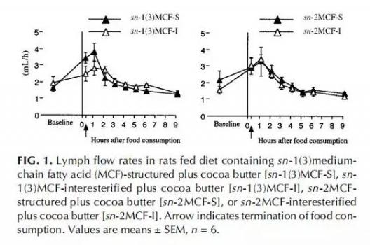 第17期:中链脂肪酸在日粮甘油三酯中的位置分布对大鼠淋巴脂质转运和乳糜微粒组成...