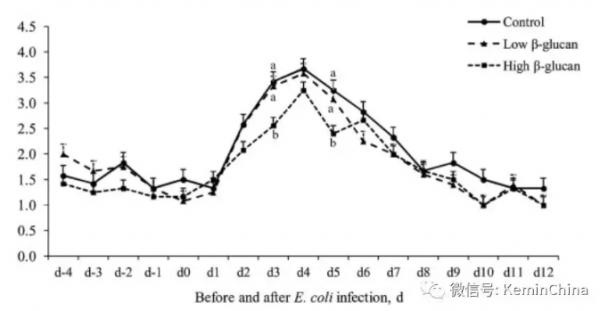 加州大学最新发现:裸藻对仔猪腹泻和免疫有极大提升