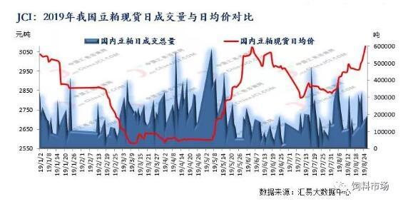中美贸易战再度升级,我国豆粕市场暴涨开启?