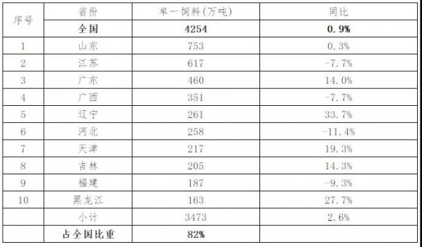 2019年上半年彩立方平台官网工业生产情况发布,广西、广东、河南6月猪料分别下降60%、53%和41%