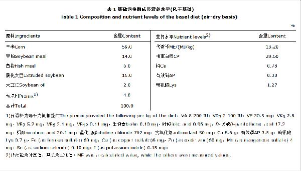 饲粮添加不同水平三丁酸甘油酯对断奶仔猪生长性能、肠组织形态和养分消化率的影响